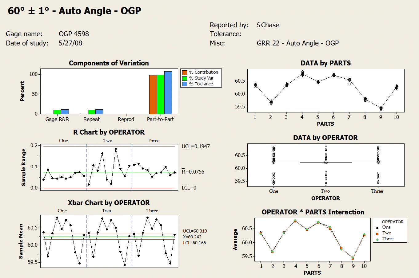 Gage r&r minitab report for GRR auto angle