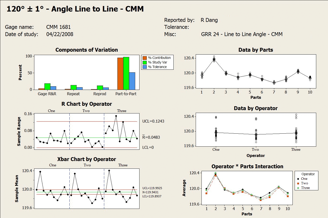 Gage r&r minitab report for GRR angle line to line